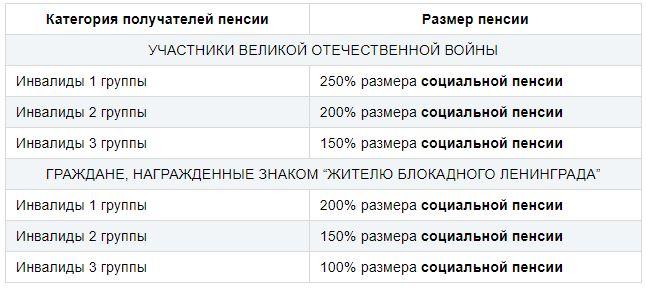 Пенсия по инвалидности в московской области